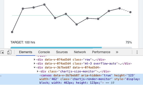 A Chrome Dev Tools screenshot of a line chart with a single canvas HTML element highlighted